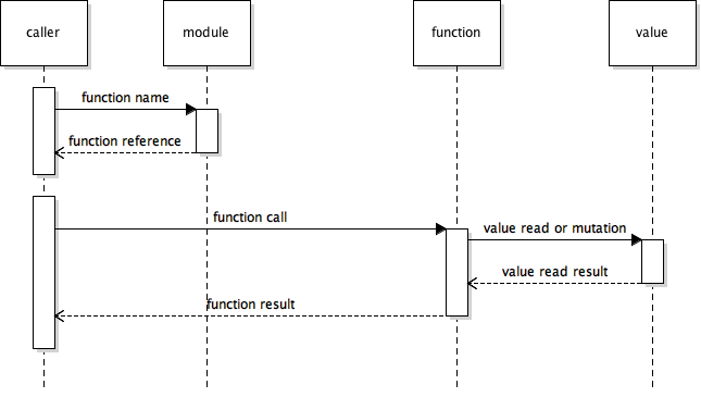 The caller resolves a function in the module scope, then calls it. The function implicitly has access to the module scope, and can read and write to it.